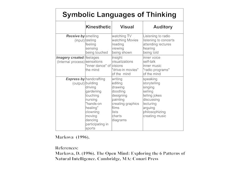Symbolic Language of Thinking